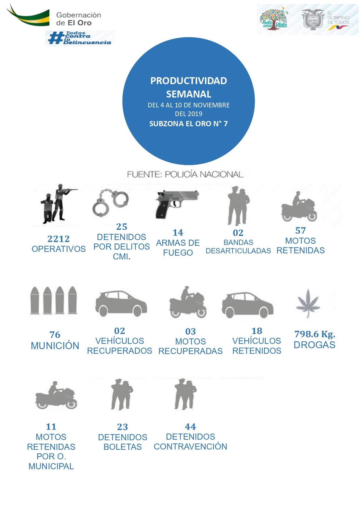 Productividad Semanal Policía Subzona El Oro
